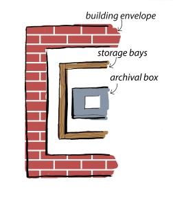 Layerd Storage