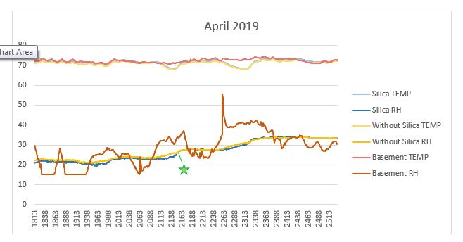 Temp and RH graph for John August 2019